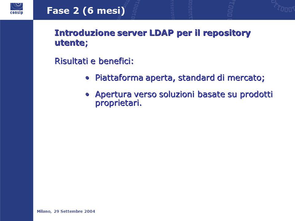 Fase 2 (6 mesi) Milano, 29 Settembre 2004 Introduzione server LDAP per il repository utente; Risultati e benefici: Piattaforma aperta, standard di mercato; Apertura verso soluzioni basate su prodotti proprietari.