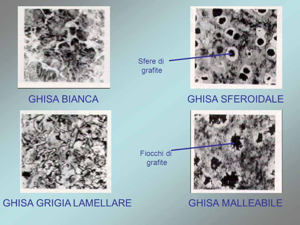 GHISA BIANCA GHISA GRIGIA LAMELLARE GHISA SFEROIDALE GHISA MALLEABILE Sfere di grafite Fiocchi di grafite