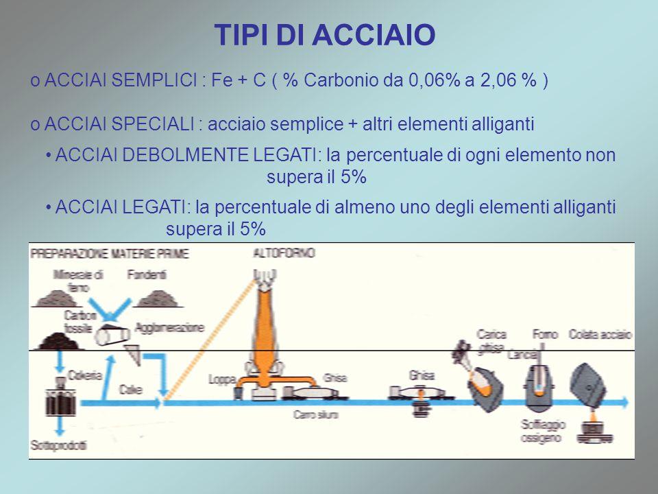 o o ACCIAI SEMPLICI : Fe + C ( % Carbonio da 0,06% a 2,06 % ) o o ACCIAI SPECIALI : acciaio semplice + altri elementi alliganti ACCIAI DEBOLMENTE LEGA