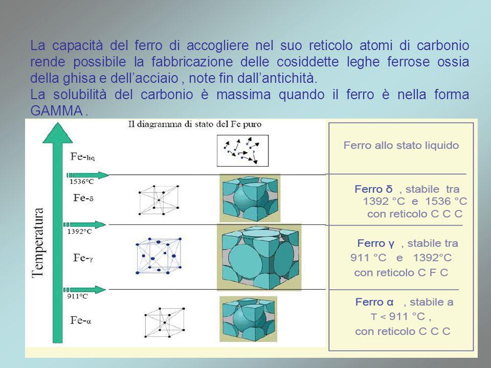 La capacità del ferro di accogliere nel suo reticolo atomi di carbonio rende possibile la fabbricazione delle cosiddette leghe ferrose ossia della ghi