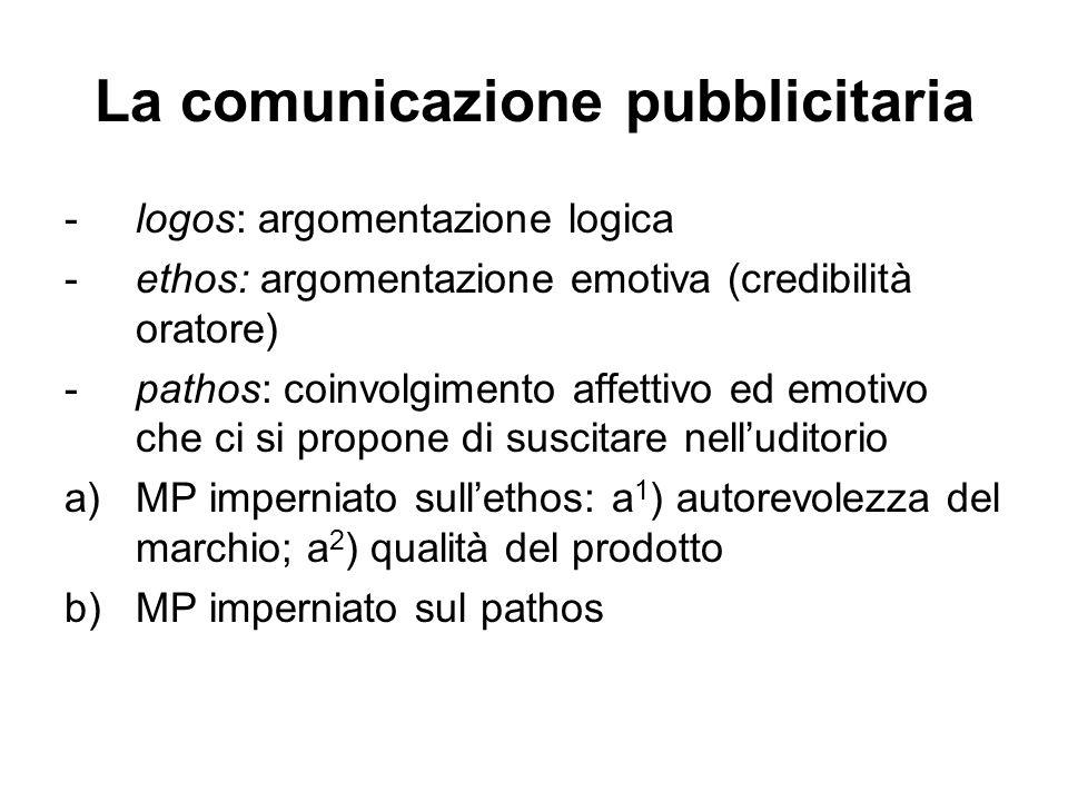 La comunicazione pubblicitaria -logos: argomentazione logica -ethos: argomentazione emotiva (credibilità oratore) -pathos: coinvolgimento affettivo ed