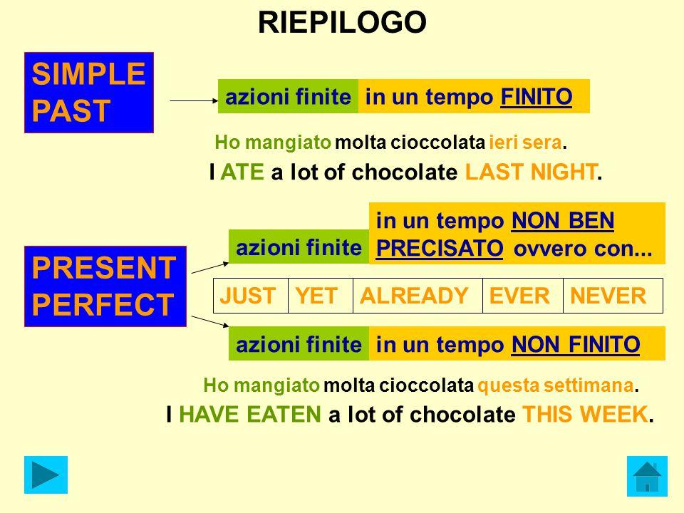 RIEPILOGO SIMPLE PAST azioni finitein un tempo FINITO PRESENT PERFECT azioni finite Ho mangiato molta cioccolata ieri sera.