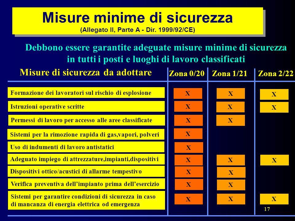 17 Misure minime di sicurezza (Allegato II, Parte A - Dir. 1999/92/CE) Debbono essere garantite adeguate misure minime di sicurezza in tutti i posti e