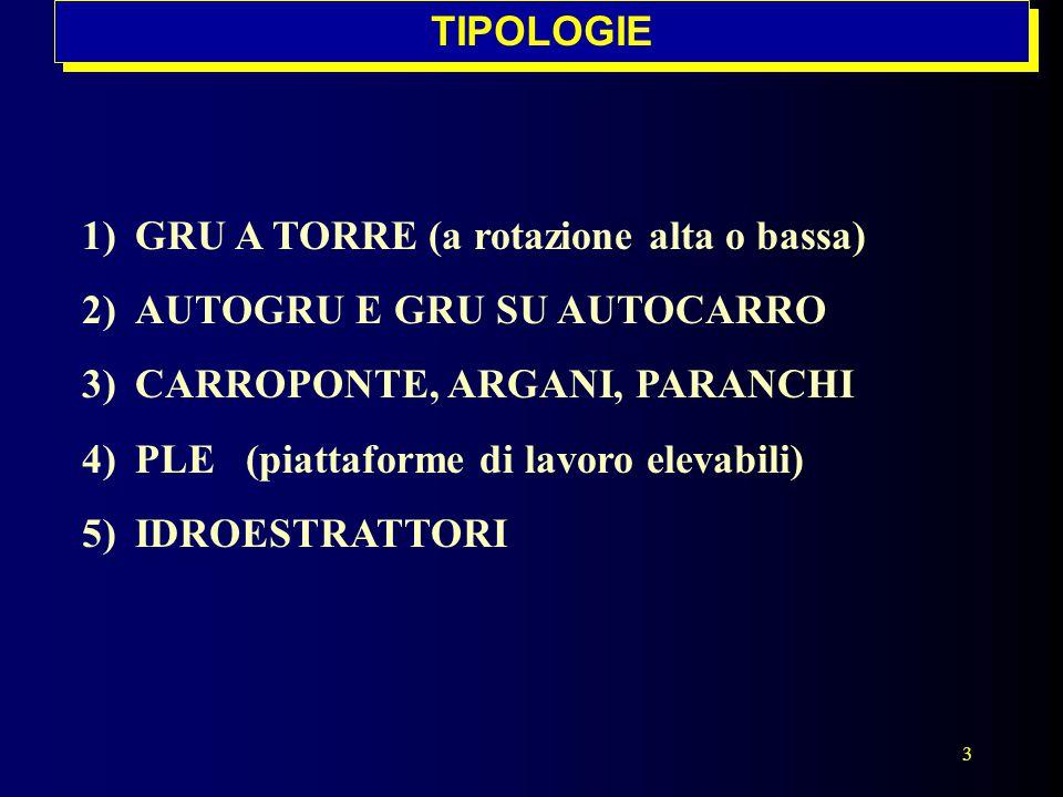 3 1)GRU A TORRE (a rotazione alta o bassa) 2)AUTOGRU E GRU SU AUTOCARRO 3)CARROPONTE, ARGANI, PARANCHI 4)PLE (piattaforme di lavoro elevabili) 5)IDROE