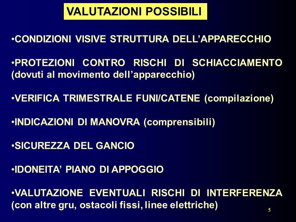 5 CONDIZIONI VISIVE STRUTTURA DELL'APPARECCHIO PROTEZIONI CONTRO RISCHI DI SCHIACCIAMENTO (dovuti al movimento dell'apparecchio) VERIFICA TRIMESTRALE
