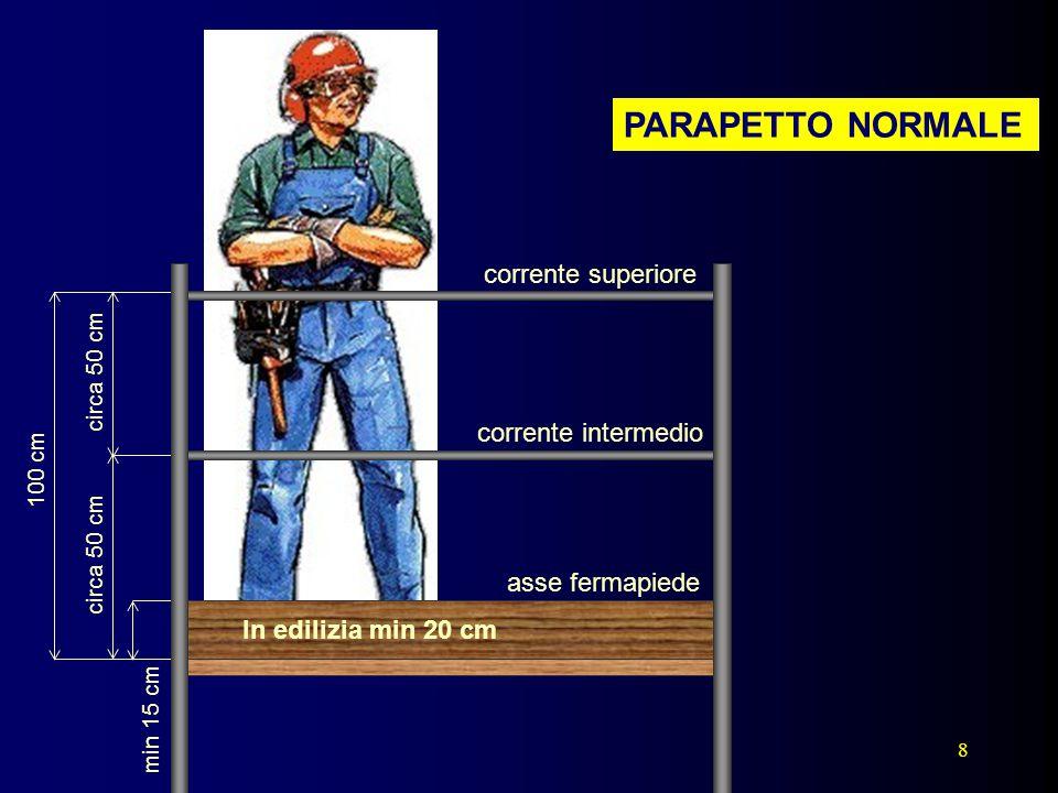 8 PARAPETTO NORMALE 100 cm corrente superiore circa 50 cm corrente intermedio min 15 cm circa 50 cm asse fermapiede In edilizia min 20 cm