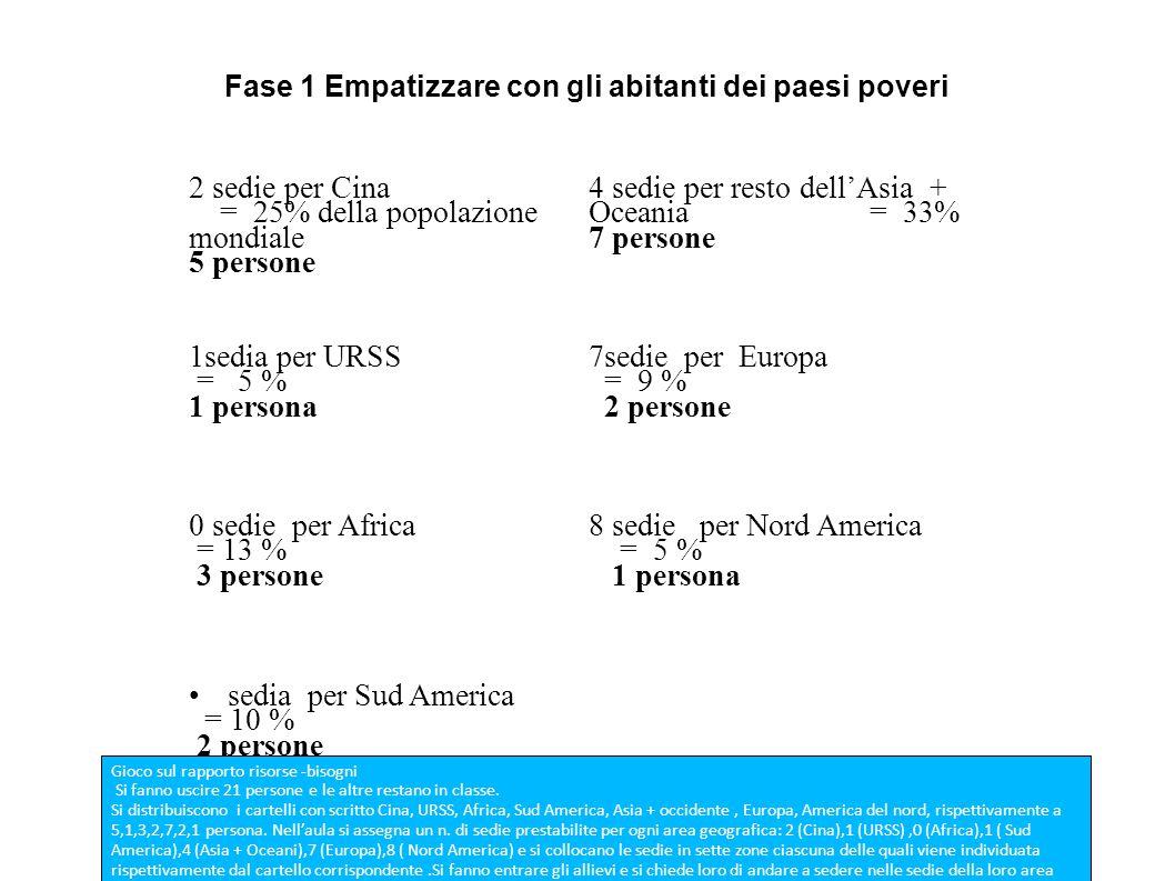 Fase 1 Empatizzare con gli abitanti dei paesi poveri 2 sedie per Cina = 25% della popolazione mondiale 5 persone 4 sedie per resto dell'Asia + Oceania