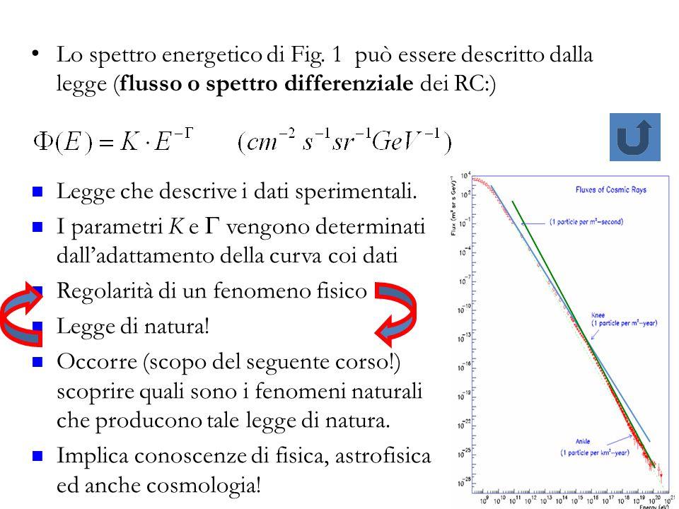 Lo spettro energetico di Fig. 1 può essere descritto dalla legge (flusso o spettro differenziale dei RC:) 14 Legge che descrive i dati sperimentali. I