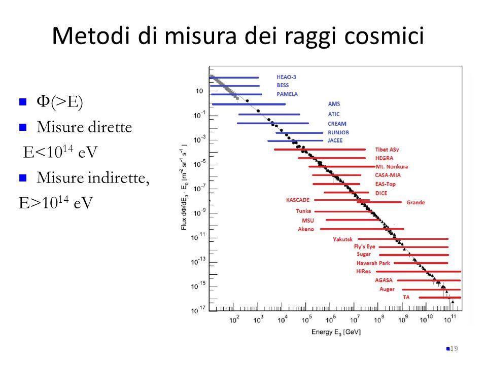 Metodi di misura dei raggi cosmici 19  (>E) Misure dirette E<10 14 eV Misure indirette, E>10 14 eV