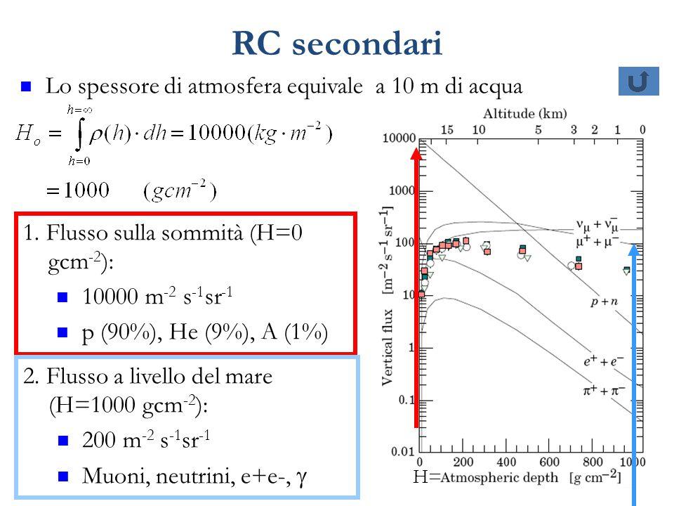 22 RC secondari Lo spessore di atmosfera equivale a 10 m di acqua 1. Flusso sulla sommità (H=0 gcm -2 ): 10000 m -2 s -1 sr -1 p (90%), He (9%), A (1%