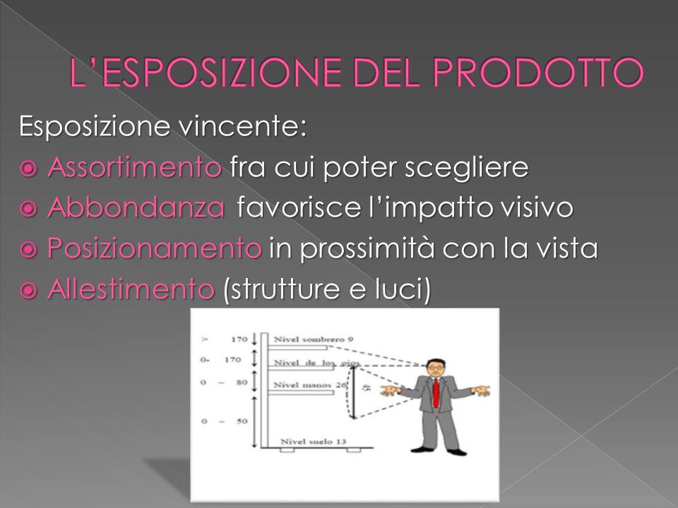 Esposizione vincente:  Assortimento fra cui poter scegliere  Abbondanza favorisce l'impatto visivo  Posizionamento in prossimità con la vista  Allestimento (strutture e luci)