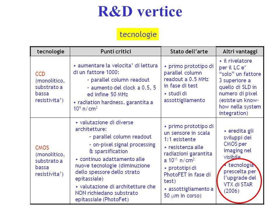 R&D vertice tecnologiePunti criticiStato dell'arteAltri vantaggi CCD (monolitico, substrato a bassa resistivita') aumentare la velocita' di lettura di un fattore 1000: – parallel column readout – aumento del clock a 0.5, 5 ed infine 50 MHz radiation hardness, garantita a 10 9 n/cm 2 primo prototipo di parallel column readout a 0.5 MHz in fase di test studi di assottigliamento il rivelatore per il LC e' solo un fattore 3 superiore a quello di SLD in numero di pixel (esiste un know- how nella system integration) CMOS (monolitico, substrato a bassa resistivita') valutazione di diverse architetture: – parallel column readout – on-pixel signal processing & sparsification continuo adattamento alle nuove tecnologie (diminuzione dello spessore dello strato epitassiale) valutazione di architetture che NON richiedano substrato epitassiale (PhotoFet) primo prototipo di un sensore in scala 1:1 esistente resistenza alle radiazioni garantita a 10 11 n/cm 2 prototipi di PhotoFET in fase di test) assottigliamento a 50  m in corso) eredita gli sviluppi dei CMOS per imaging nel visibile tecnologia prescelta per l'upgrade del VTX di STAR (2006) tecnologie