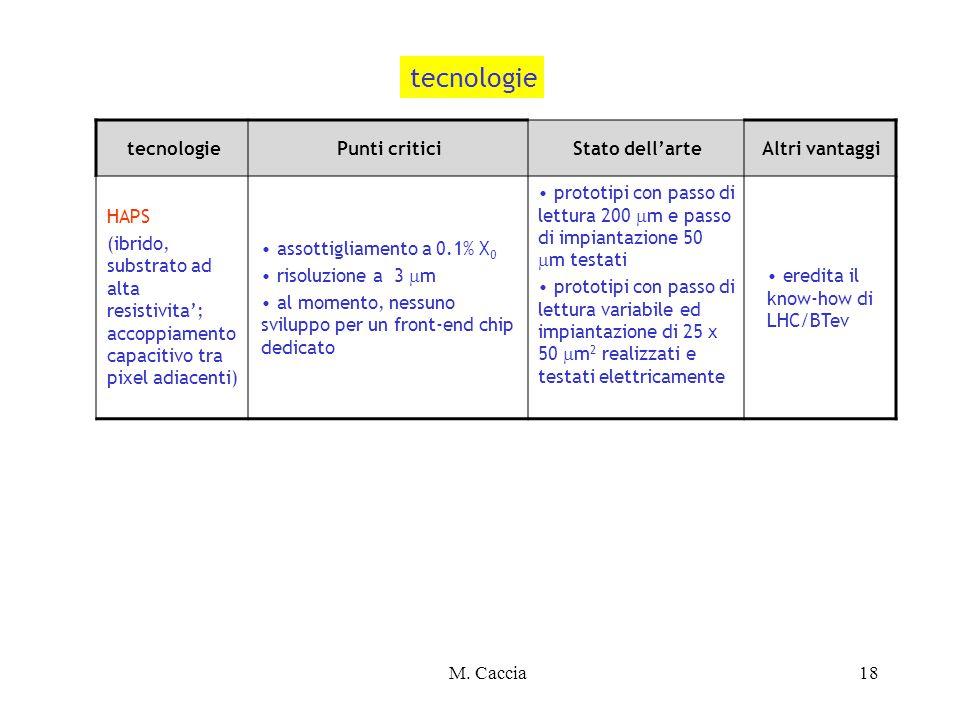 M. Caccia18 tecnologiePunti criticiStato dell'arteAltri vantaggi HAPS (ibrido, substrato ad alta resistivita'; accoppiamento capacitivo tra pixel adia