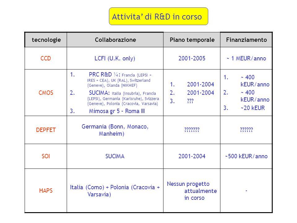 Attivita' di R&D in corso tecnologieCollaborazionePiano temporaleFinanziamento CCDLCFI (U.K. only)2001-2005~ 1 MEUR/anno CMOS 1. PRC R&D ¼: Francia (L