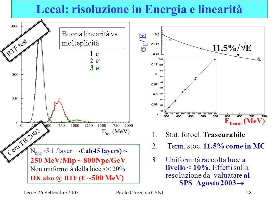 Lecce 26 Settembre 2003Paolo Checchia CSNI28 Buona linearità vs molteplicità 3 e - 2 e - 1 e - EEEE E beam (MeV) 11.5%  E N phe >5.1 /layer →Cal(45 layers) ~ 250 MeV/Mip ~ 800Npe/GeV Non uniformità della luce << 20% OK also @ BTF (E ~500 MeV) Cern TB 2002 1.Stat.