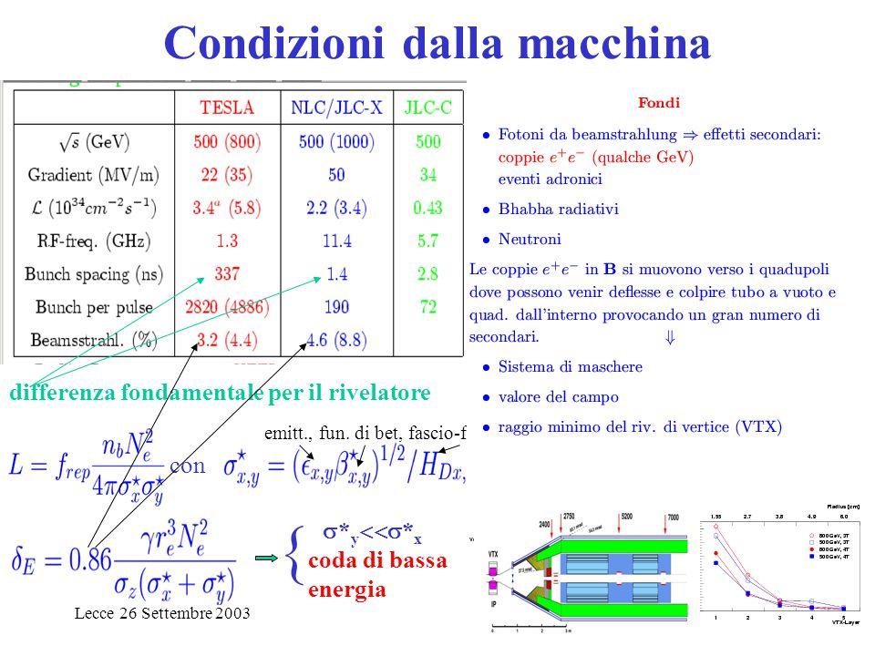 Lecce 26 Settembre 20033 Condizioni dalla macchina TESLA DAQ differenza fondamentale per il rivelatore con emitt., fun. di bet, fascio-fascio   * y