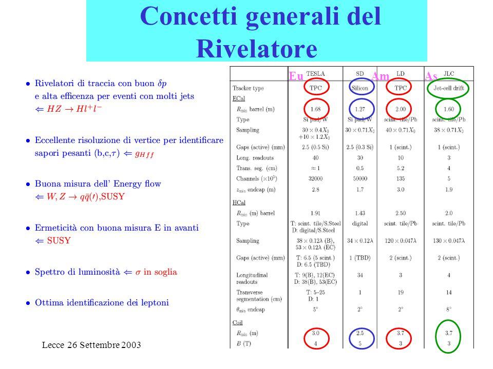 Lecce 26 Settembre 20034 Concetti generali del Rivelatore EuAmAs