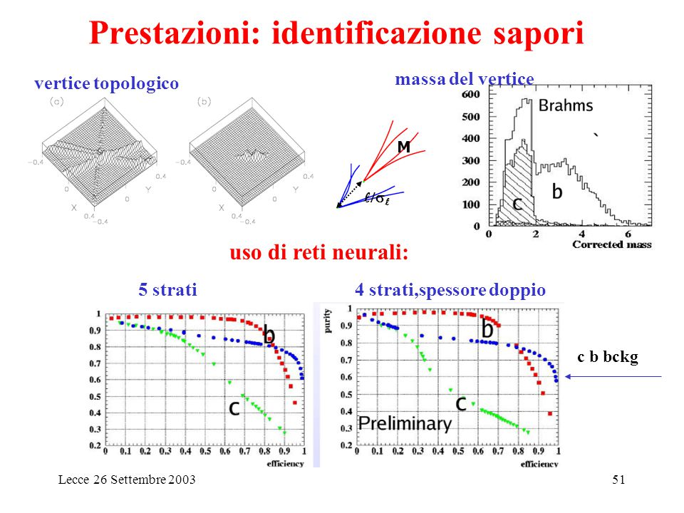 Lecce 26 Settembre 200351 vertice topologico  M massa del vertice Prestazioni: identificazione sapori 5 strati4 strati,spessore doppio uso di reti neurali: c b bckg