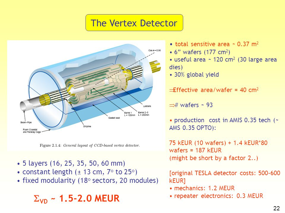 22 The Vertex Detector 5 layers (16, 25, 35, 50, 60 mm) constant length (  13 cm, 7 o to 25 o ) fixed modularity (18 o sectors, 20 modules) total sen
