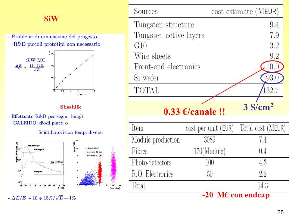 25 SiW 0.33 €/canale !! ~20 M€ con endcap 3 $/cm 2