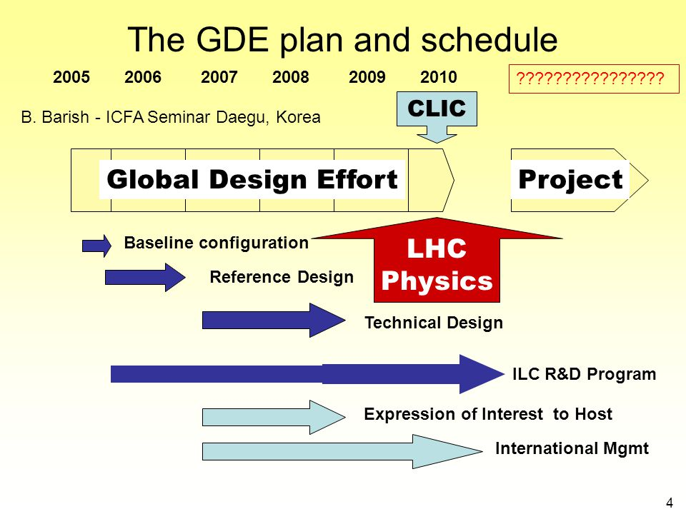 4 The GDE plan and schedule 2005 2006 2007 2008 2009 2010 Global Design EffortProject Baseline configuration Reference Design ILC R&D Program Technica