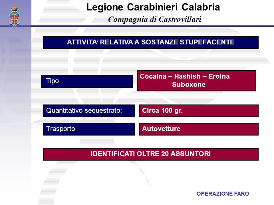 Circa 100 gr. Legione Carabinieri Calabria Compagnia di Castrovillari Quantitativo sequestrato: Cocaina – Hashish – Eroina Suboxone Tipo ATTIVITA' REL