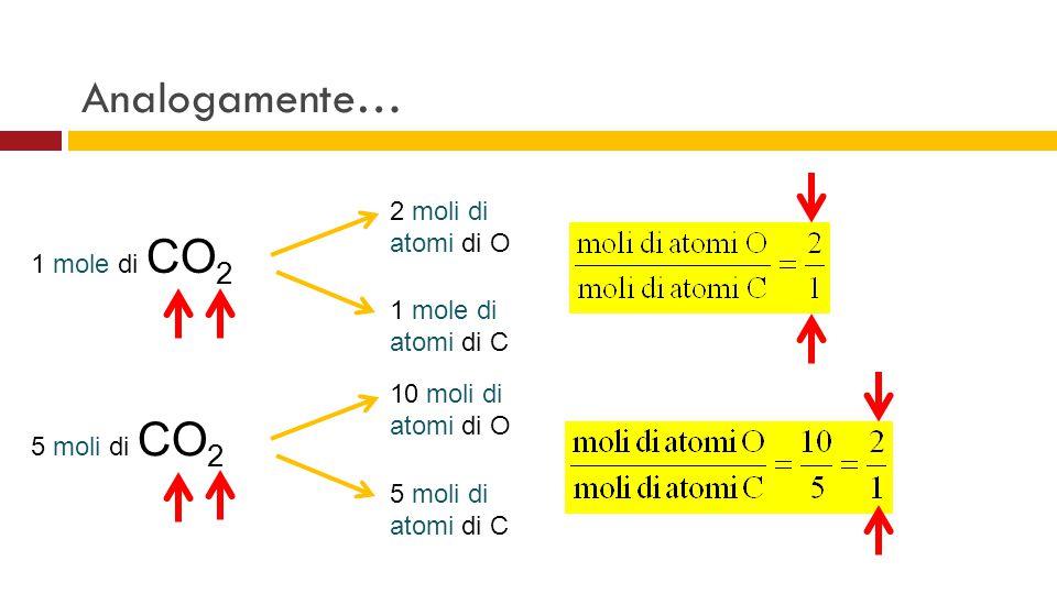 1 mole di CO 2 2 moli di atomi di O 1 mole di atomi di C 5 moli di CO 2 10 moli di atomi di O 5 moli di atomi di C Analogamente…