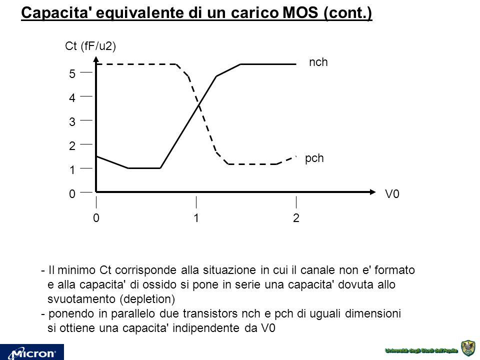Capacita' equivalente di un carico MOS (cont.) Ct (fF/u2) pch 012 0 1 2 3 4 5 nch - Il minimo Ct corrisponde alla situazione in cui il canale non e' f
