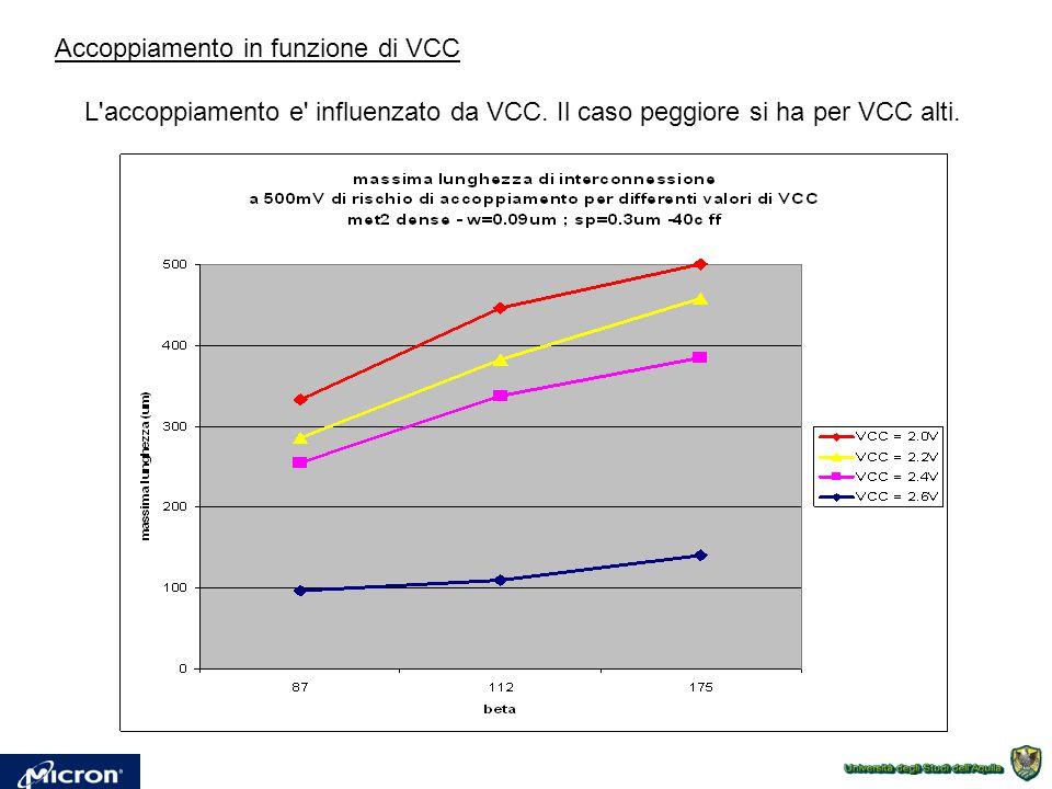 Accoppiamento in funzione di VCC L'accoppiamento e' influenzato da VCC. Il caso peggiore si ha per VCC alti.