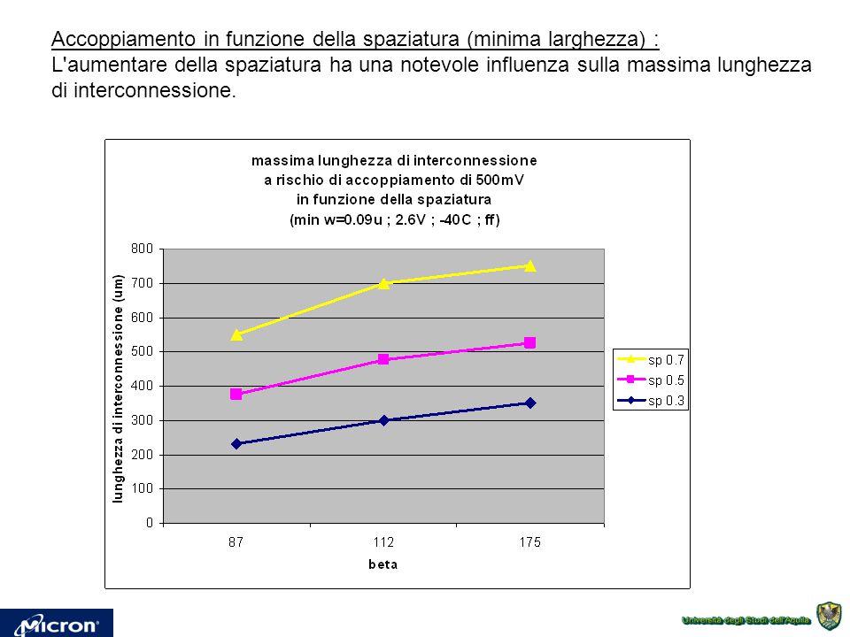 Accoppiamento in funzione della spaziatura (minima larghezza) : L aumentare della spaziatura ha una notevole influenza sulla massima lunghezza di interconnessione.