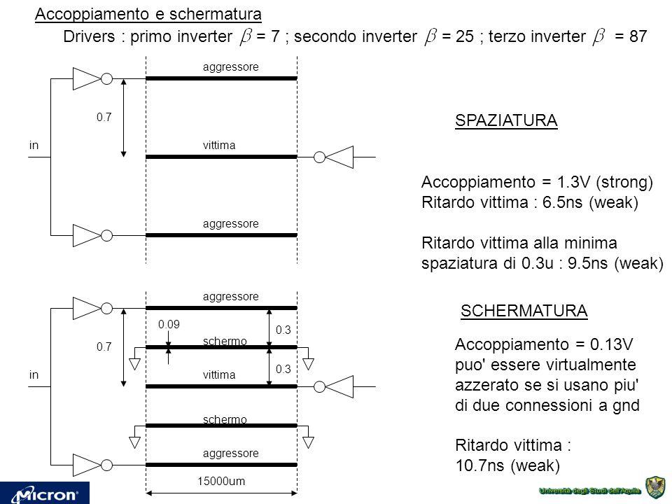 schermo aggressore vittima 0.3 0.09 0.7 SCHERMATURA in Accoppiamento = 0.13V puo essere virtualmente azzerato se si usano piu di due connessioni a gnd Ritardo vittima : 10.7ns (weak) aggressore vittima 0.7 SPAZIATURA in Accoppiamento = 1.3V (strong) Ritardo vittima : 6.5ns (weak) Ritardo vittima alla minima spaziatura di 0.3u : 9.5ns (weak) 15000um Accoppiamento e schermatura Drivers : primo inverter = 7 ; secondo inverter = 25 ; terzo inverter = 87