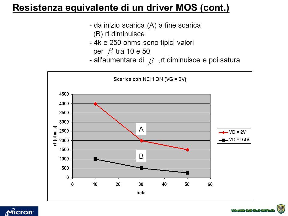 Resistenza equivalente di un driver MOS (cont.) - da inizio scarica (A) a fine scarica (B) rt diminuisce - 4k e 250 ohms sono tipici valori per tra 10 e 50 - all aumentare di,rt diminuisce e poi satura A B