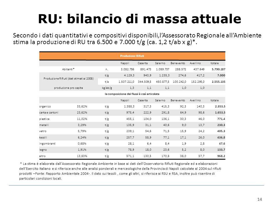 14 RU: bilancio di massa attuale Secondo i dati quantitativi e compositivi disponibili,l'Assessorato Regionale all'Ambiente stima la produzione di RU tra 6.500 e 7.000 t/g (ca.