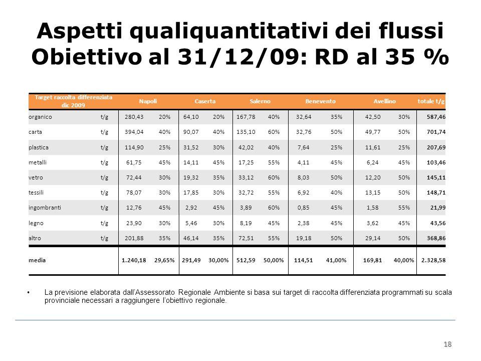 18 Aspetti qualiquantitativi dei flussi Obiettivo al 31/12/09: RD al 35 % 18 La previsione elaborata dall'Assessorato Regionale Ambiente si basa sui target di raccolta differenziata programmati su scala provinciale necessari a raggiungere l'obiettivo regionale.