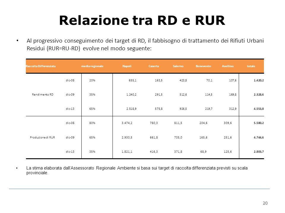20 Relazione tra RD e RUR Al progressivo conseguimento dei target di RD, il fabbisogno di trattamento dei Rifiuti Urbani Residui (RUR=RU-RD) evolve nel modo seguente: 20 La stima elaborata dall'Assessorato Regionale Ambiente si basa sui target di raccolta differenziata previsti su scala provinciale.