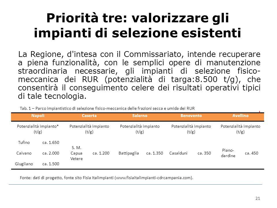 21 Priorità tre: valorizzare gli impianti di selezione esistenti La Regione, d intesa con il Commissariato, intende recuperare a piena funzionalità, con le semplici opere di manutenzione straordinaria necessarie, gli impianti di selezione fisico- meccanica dei RUR (potenzialità di targa:8.500 t/g), che consentirà il conseguimento celere dei risultati operativi tipici di tale tecnologia.
