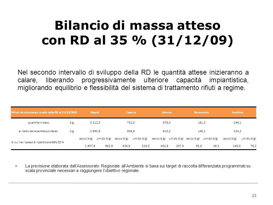 23 Bilancio di massa atteso con RD al 35 % (31/12/09) Nel secondo intervallo di sviluppo della RD le quantità attese inizieranno a calare, liberando progressivamente ulteriore capacità impiantistica, migliorando equilibrio e flessibilità del sistema di trattamento rifiuti a regime.