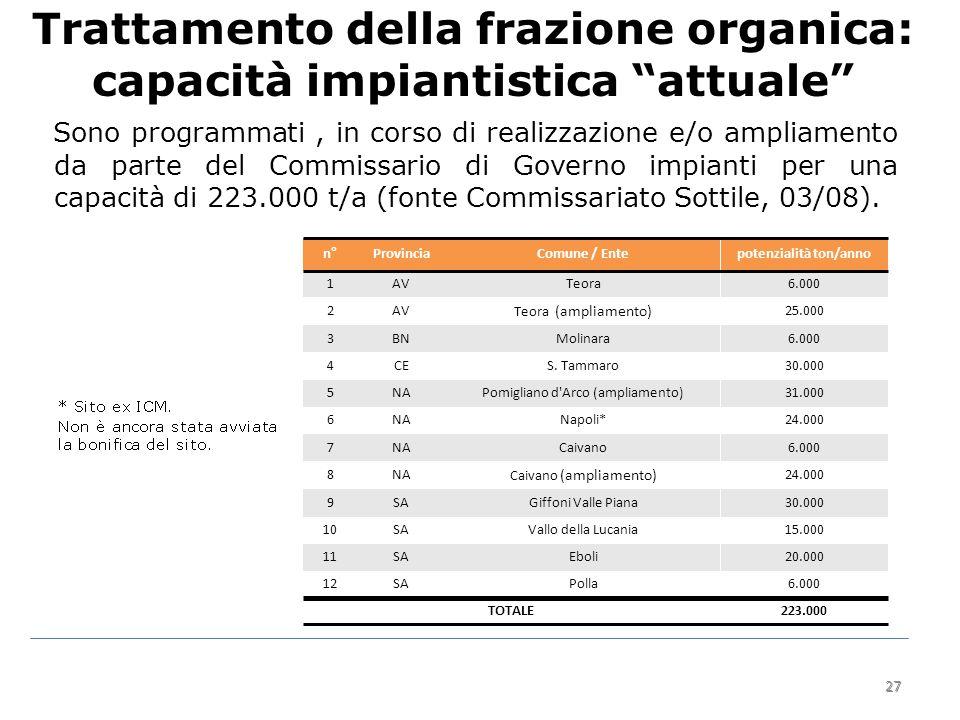 27 Trattamento della frazione organica: capacità impiantistica attuale Sono programmati, in corso di realizzazione e/o ampliamento da parte del Commissario di Governo impianti per una capacità di 223.000 t/a (fonte Commissariato Sottile, 03/08).