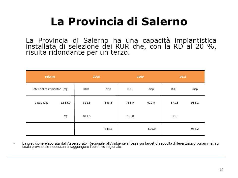 49 La Provincia di Salerno La Provincia di Salerno ha una capacità impiantistica installata di selezione dei RUR che, con la RD al 20 %, risulta ridondante per un terzo.