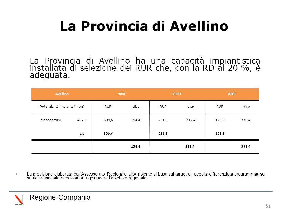 51 La Provincia di Avellino La Provincia di Avellino ha una capacità impiantistica installata di selezione dei RUR che, con la RD al 20 %, è adeguata.