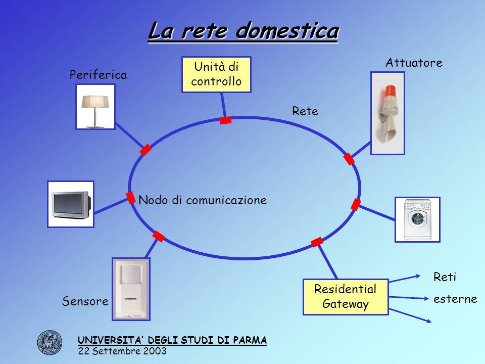 UNIVERSITA' DEGLI STUDI DI PARMA 22 Settembre 2003 La rete domestica Rete Nodo di comunicazione Periferica Sensore Attuatore Unità di controllo Reti esterne Residential Gateway