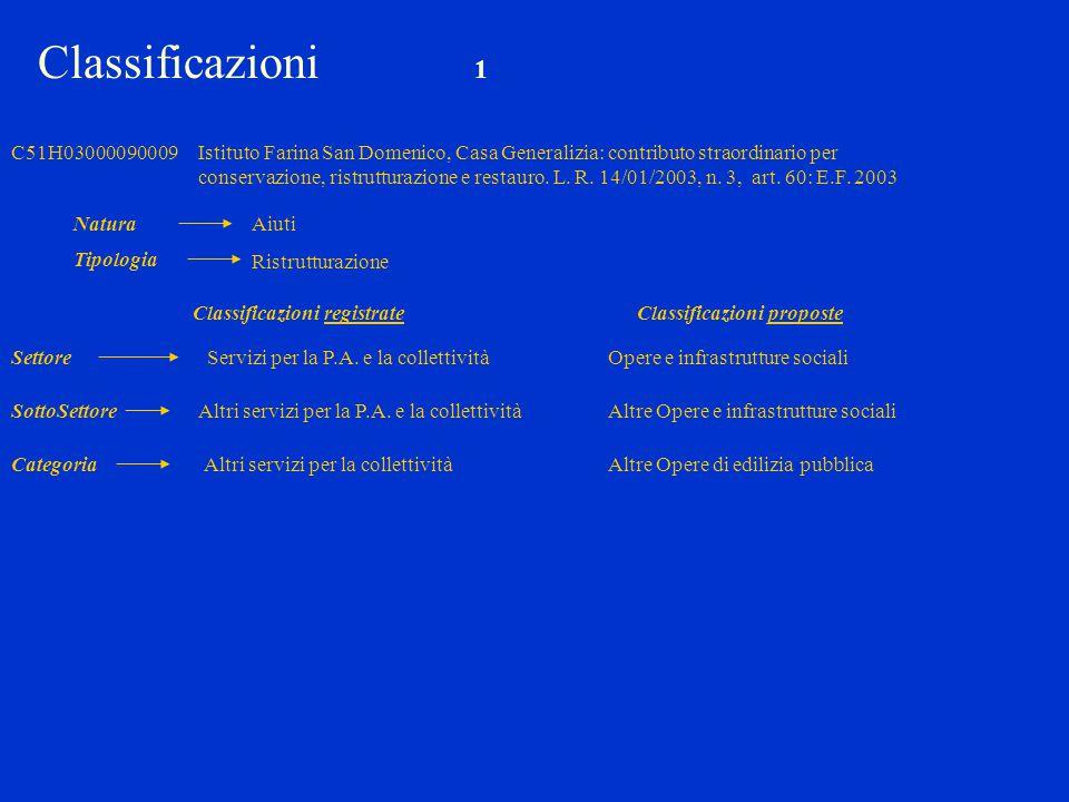C51H03000090009Istituto Farina San Domenico, Casa Generalizia: contributo straordinario per conservazione, ristrutturazione e restauro. L. R. 14/01/20