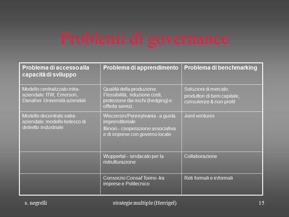 s. negrellistrategie multiple (Herrigel)15 Problemi di governance Reti formali e informaliConsorzio Consaf Torino -tra imprese e Politecnico Collabora