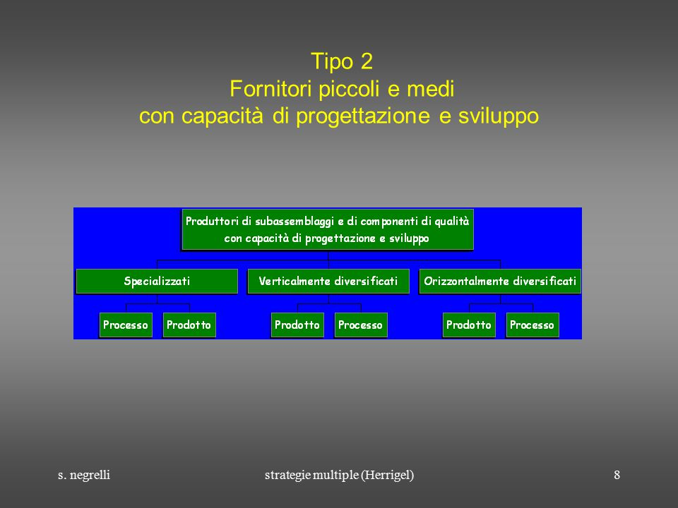 s. negrellistrategie multiple (Herrigel)8 Tipo 2 Fornitori piccoli e medi con capacità di progettazione e sviluppo