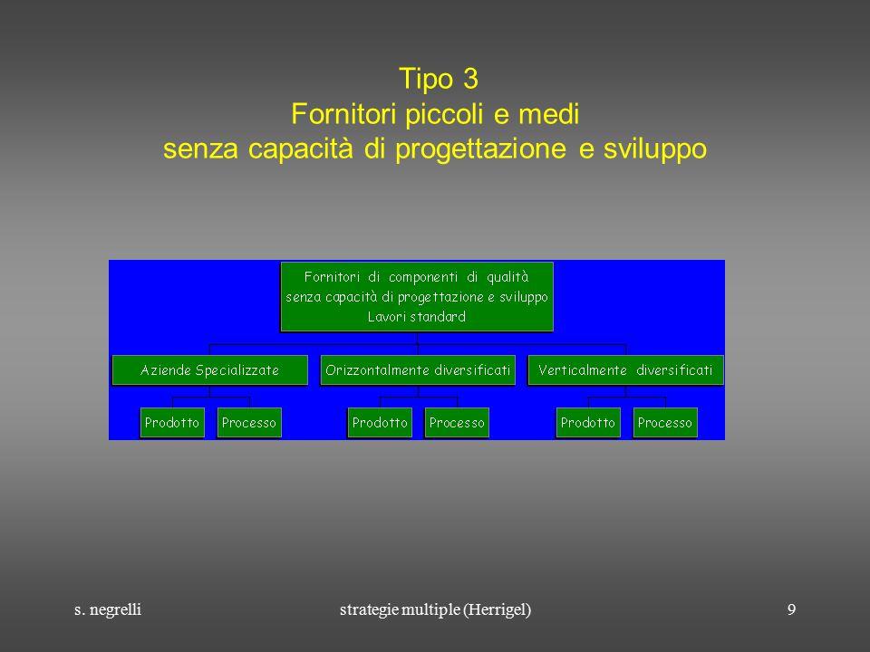 s. negrellistrategie multiple (Herrigel)9 Tipo 3 Fornitori piccoli e medi senza capacità di progettazione e sviluppo