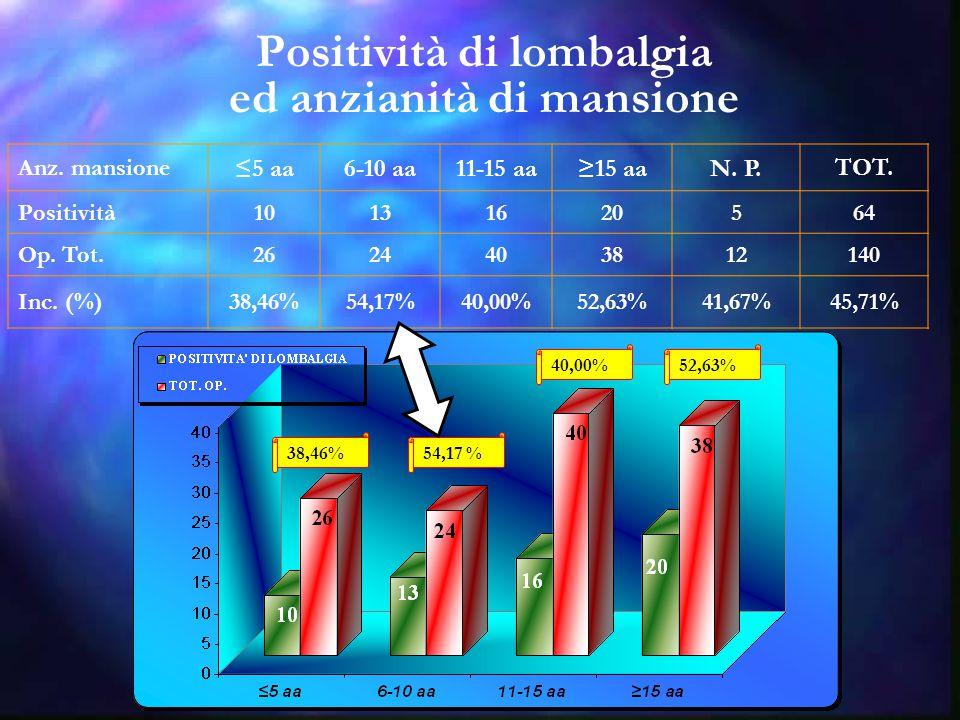 Positività di lombalgia ed anzianità di mansione Anz. mansione ≤5 aa6-10 aa11-15 aa≥15 aaN. P.TOT. Positività10131620564 Op. Tot.2624403812140 Inc. (%