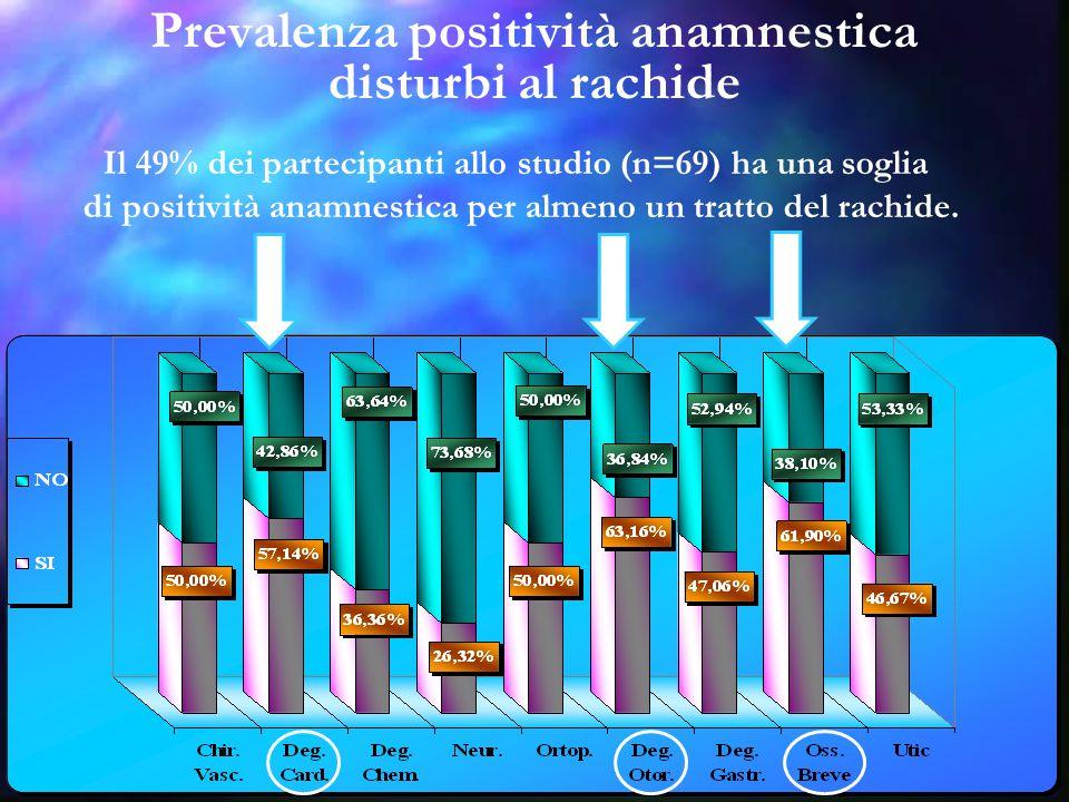 Prevalenza positività anamnestica disturbi al rachide Il 49% dei partecipanti allo studio (n=69) ha una soglia di positività anamnestica per almeno un