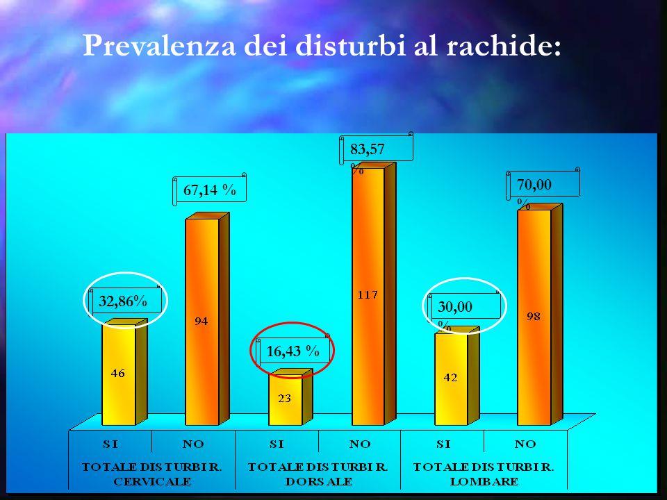 Prevalenza dei disturbi al rachide: 32,86% 67,14 % 16,43 % 83,57 % 30,00 % 70,00 %