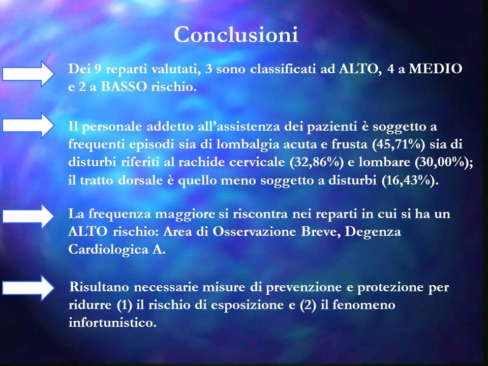 Conclusioni Dei 9 reparti valutati, 3 sono classificati ad ALTO, 4 a MEDIO e 2 a BASSO rischio. Il personale addetto all'assistenza dei pazienti è sog