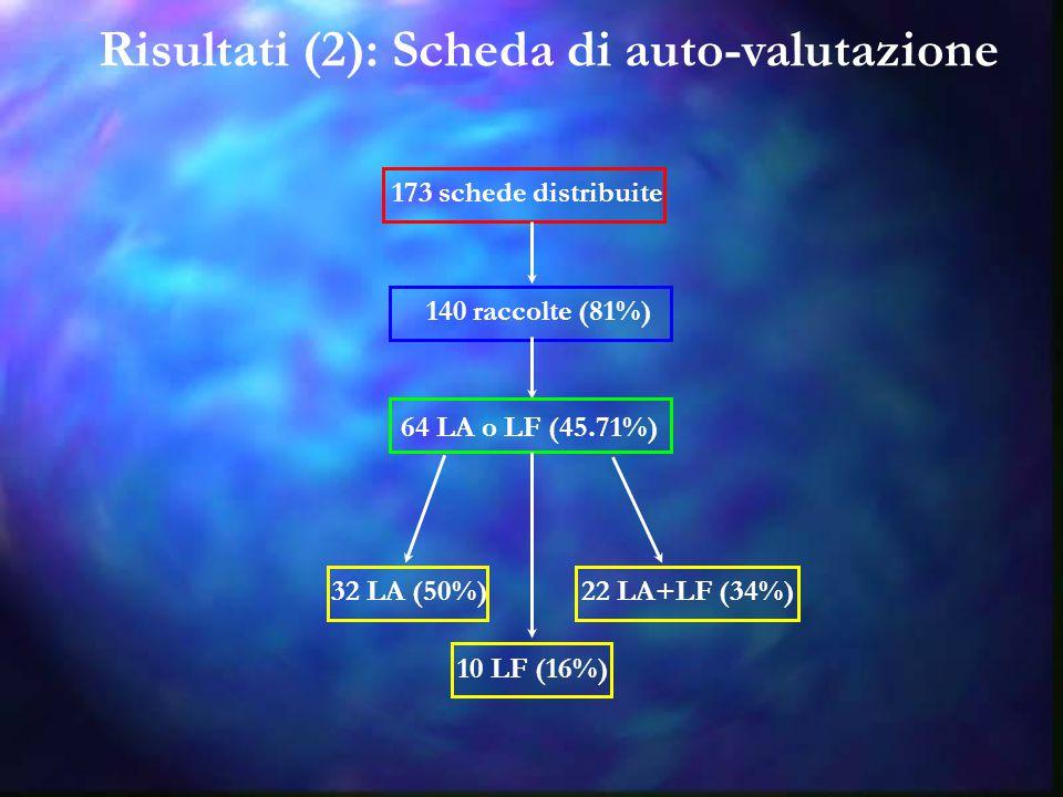 Risultati (2): Scheda di auto-valutazione 173 schede distribuite 140 raccolte (81%) 64 LA o LF (45.71%) 32 LA (50%) 10 LF (16%) 22 LA+LF (34%)